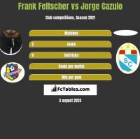 Frank Feltscher vs Jorge Cazulo h2h player stats