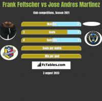 Frank Feltscher vs Jose Andres Martinez h2h player stats