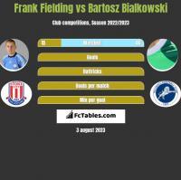 Frank Fielding vs Bartosz Bialkowski h2h player stats