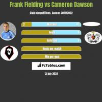 Frank Fielding vs Cameron Dawson h2h player stats