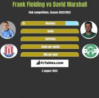 Frank Fielding vs David Marshall h2h player stats