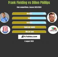 Frank Fielding vs Dillon Phillips h2h player stats