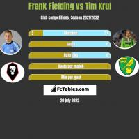 Frank Fielding vs Tim Krul h2h player stats