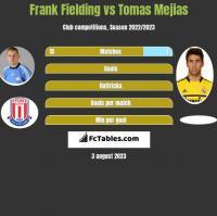 Frank Fielding vs Tomas Mejias h2h player stats