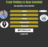 Frank Fielding vs Ryan Schofield h2h player stats