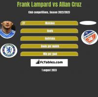 Frank Lampard vs Allan Cruz h2h player stats