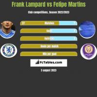 Frank Lampard vs Felipe Martins h2h player stats