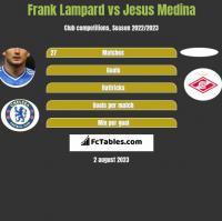 Frank Lampard vs Jesus Medina h2h player stats
