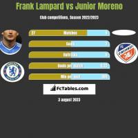 Frank Lampard vs Junior Moreno h2h player stats