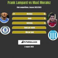 Frank Lampard vs Maxi Moralez h2h player stats