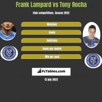 Frank Lampard vs Tony Rocha h2h player stats