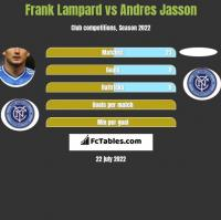 Frank Lampard vs Andres Jasson h2h player stats