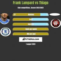 Frank Lampard vs Thiago h2h player stats