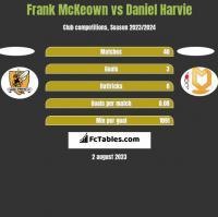 Frank McKeown vs Daniel Harvie h2h player stats