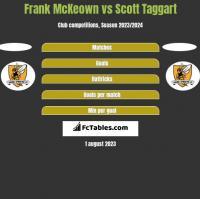 Frank McKeown vs Scott Taggart h2h player stats