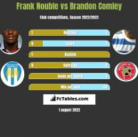 Frank Nouble vs Brandon Comley h2h player stats