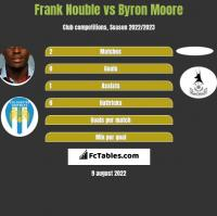Frank Nouble vs Byron Moore h2h player stats