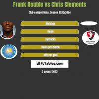 Frank Nouble vs Chris Clements h2h player stats