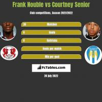 Frank Nouble vs Courtney Senior h2h player stats
