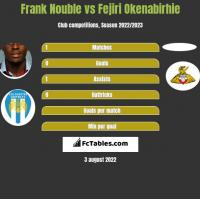 Frank Nouble vs Fejiri Okenabirhie h2h player stats