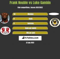 Frank Nouble vs Luke Gambin h2h player stats