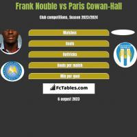 Frank Nouble vs Paris Cowan-Hall h2h player stats