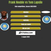 Frank Nouble vs Tom Lapslie h2h player stats