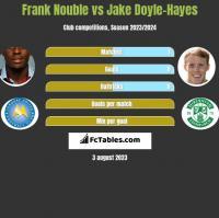 Frank Nouble vs Jake Doyle-Hayes h2h player stats