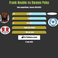 Frank Nouble vs Kwame Poku h2h player stats