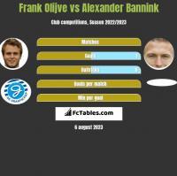 Frank Olijve vs Alexander Bannink h2h player stats