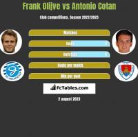 Frank Olijve vs Antonio Cotan h2h player stats