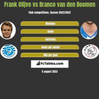 Frank Olijve vs Branco van den Boomen h2h player stats