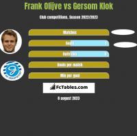 Frank Olijve vs Gersom Klok h2h player stats