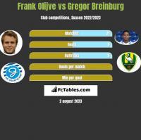 Frank Olijve vs Gregor Breinburg h2h player stats