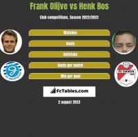 Frank Olijve vs Henk Bos h2h player stats