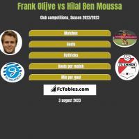 Frank Olijve vs Hilal Ben Moussa h2h player stats
