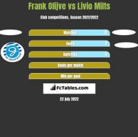 Frank Olijve vs Livio Milts h2h player stats