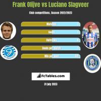 Frank Olijve vs Luciano Slagveer h2h player stats