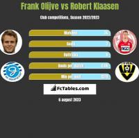 Frank Olijve vs Robert Klaasen h2h player stats