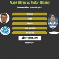 Frank Olijve vs Stefan Nijland h2h player stats