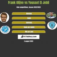 Frank Olijve vs Youssef El Jebli h2h player stats