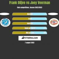 Frank Olijve vs Joey Veerman h2h player stats