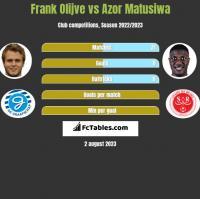 Frank Olijve vs Azor Matusiwa h2h player stats