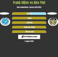 Frank Olijve vs Alex Plat h2h player stats