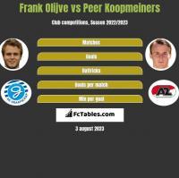 Frank Olijve vs Peer Koopmeiners h2h player stats