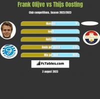 Frank Olijve vs Thijs Oosting h2h player stats