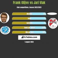 Frank Olijve vs Jari Vlak h2h player stats