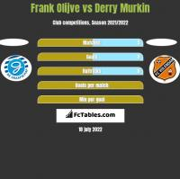 Frank Olijve vs Derry Murkin h2h player stats