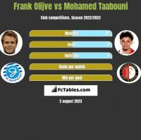 Frank Olijve vs Mohamed Taabouni h2h player stats