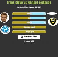Frank Olijve vs Richard Sedlacek h2h player stats